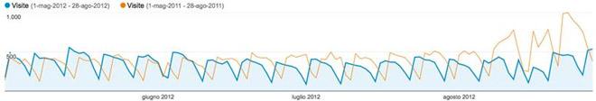 Grafico delle visite organiche al sito