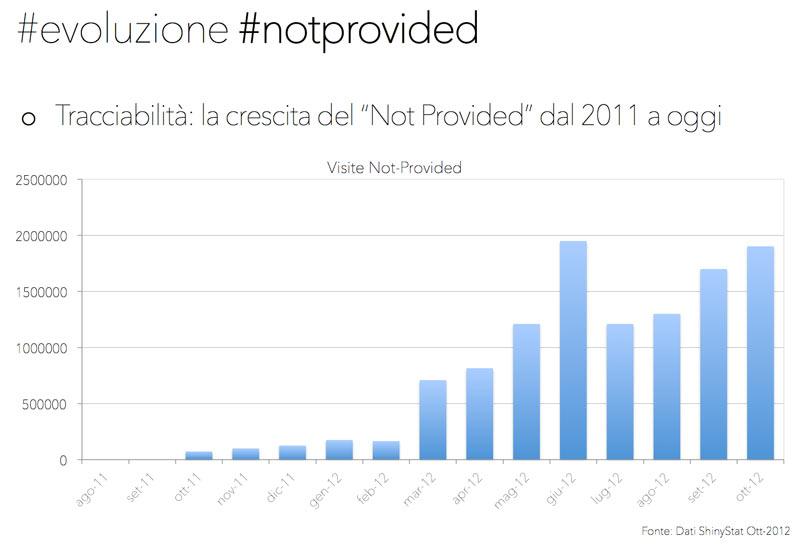 Crescita del not provider sulle keywords organiche di Google