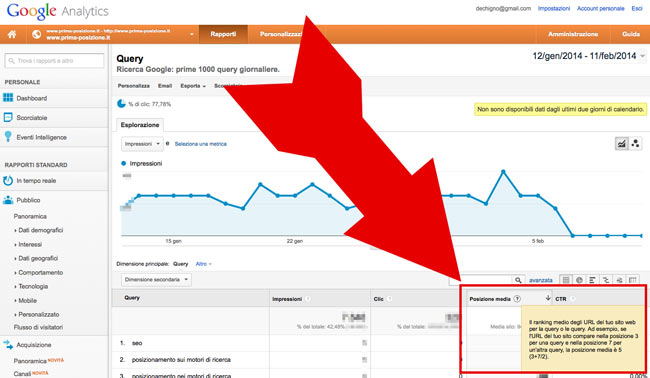 La posizione media su Google Analytics