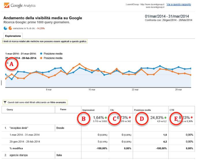 Andamento della visibilità organica media su Google