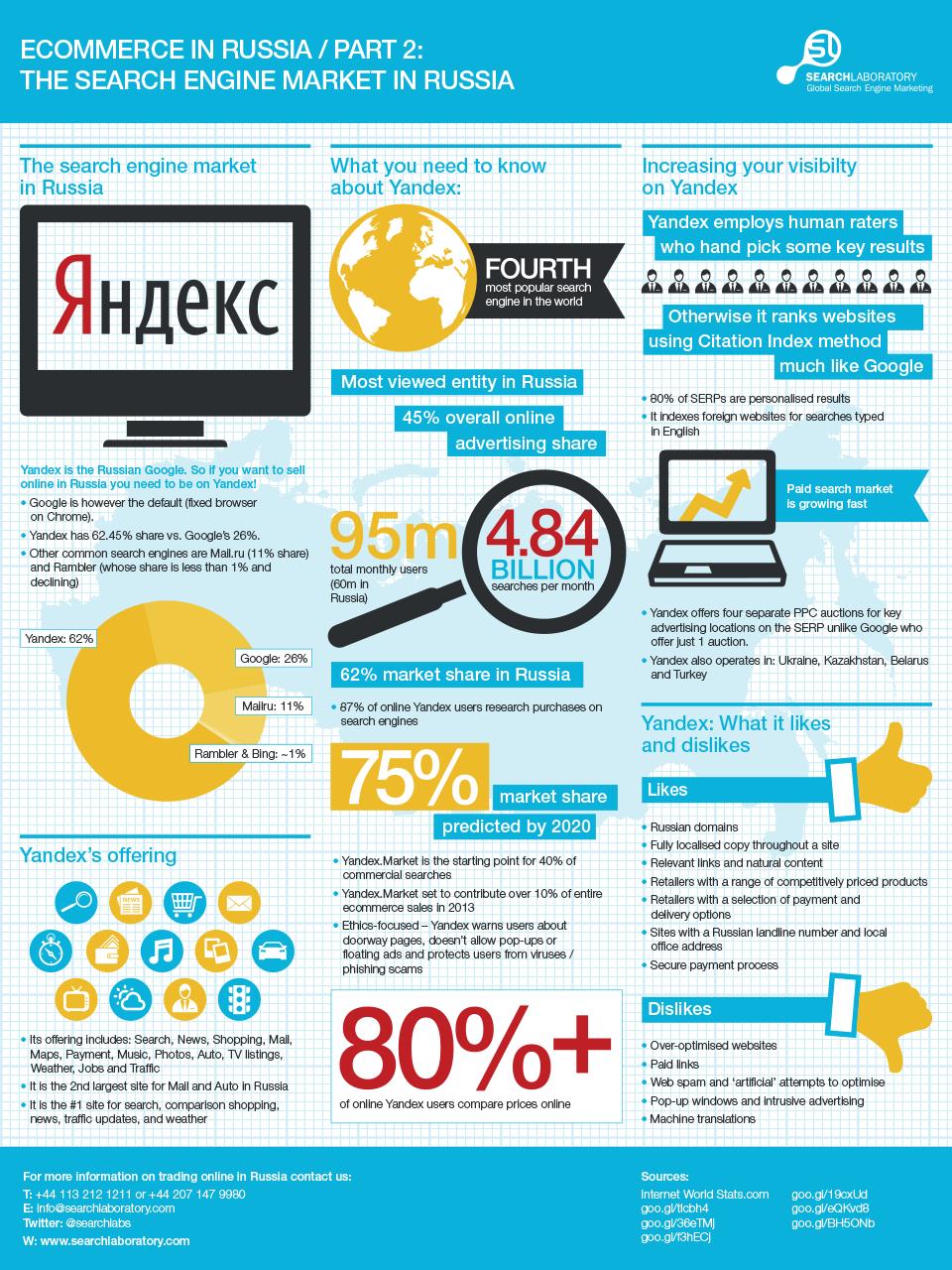 SEO in Russia - Vendere nel mercato russo