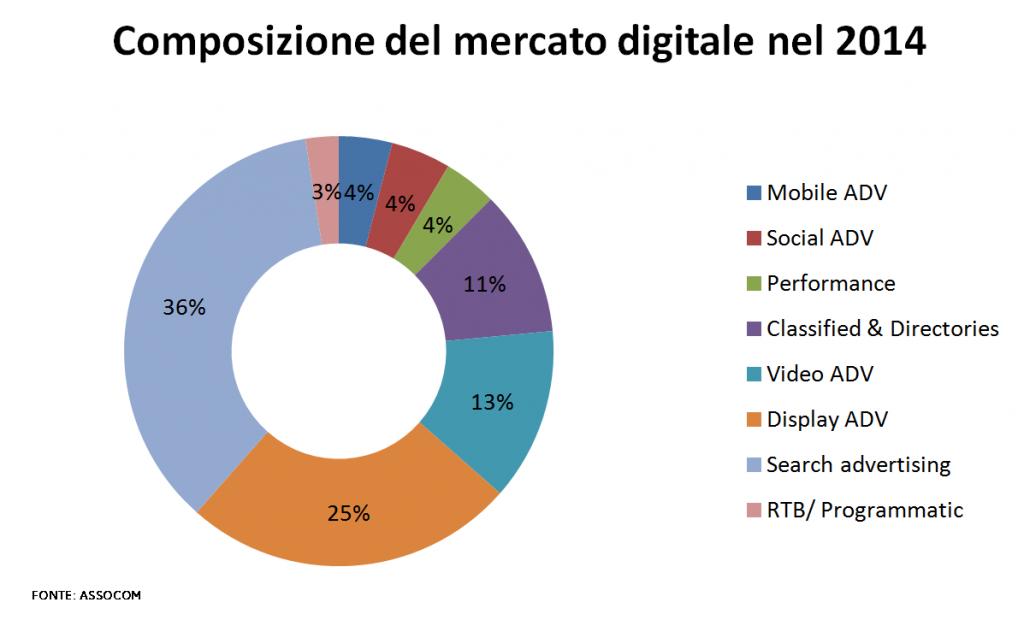 composizione-del-mercato-digitale-2014